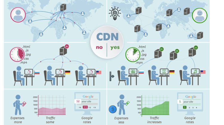 cdn-services-providers-benefits