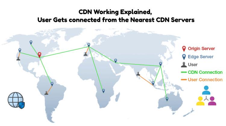 cdn-services-working