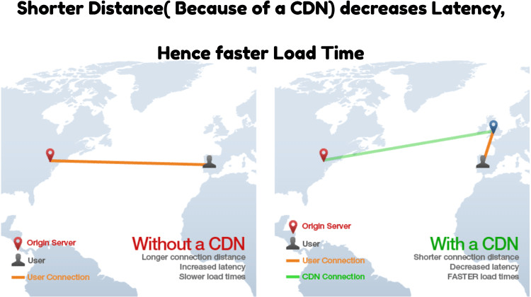 content-delivery-network-latency